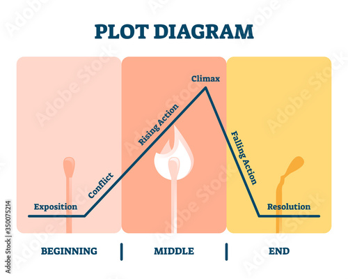Obraz Plot diagram vector illustration. Labeled story flow process explanation. - fototapety do salonu