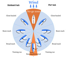 The Point Of Sail Scheme For Training