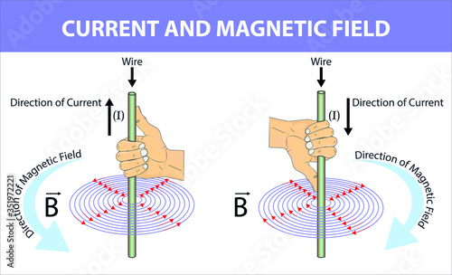Photo Physics - fleming's right hand rule