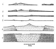 Cone Sections Of Volcanoes, Vi...