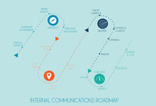 Internal Communications Roadmap With Icons And Milestones In The Framework