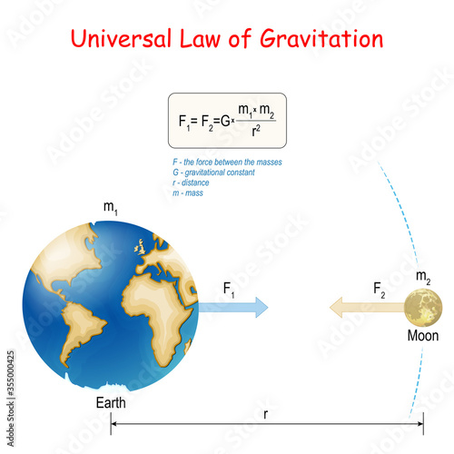 Newton's law of universal gravitation Canvas Print