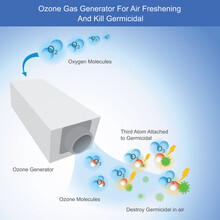 Ozone Gas Generator For Air Freshening And Kill Germicidal. Illustration Show How To Working Ozone Gas Generator By Use High Electric Charge For Kill Germicidal In Air..