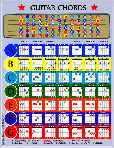 Valokuva Colorful chart with guitar chords