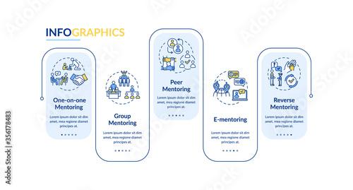 Mentorship types vector infographic template Wallpaper Mural