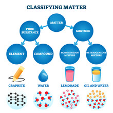 Classifying Matter Vector Illustration. Labeled Substance Atomic Structure.