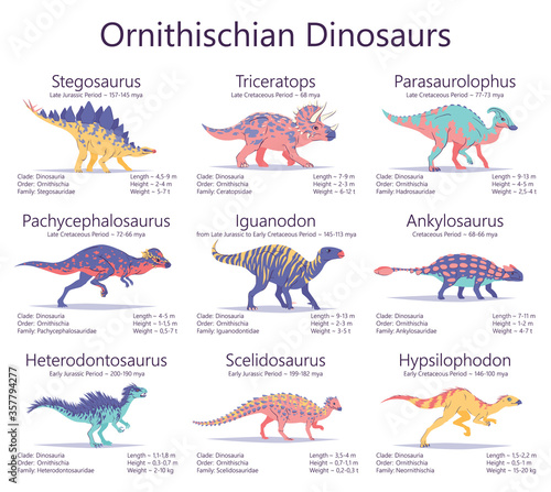 Photo Ornithischian dinosaurs