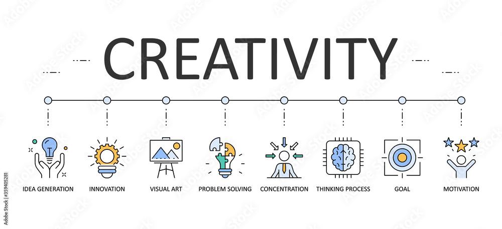 Fototapeta Creativity web banner infographics. Editable Stroke Vector Icons. Idea generation goal problem solving concentration motivation visual art innovation thinking process.