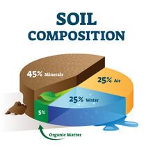 Soil Composition Structure Labeled Educational Scheme Vector Illustration.