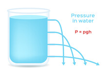 Pressure In Water And Pressure In A Liquid Vector/ Height / White Background