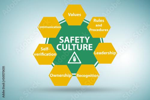 Safety culture concept with key elements Billede på lærred