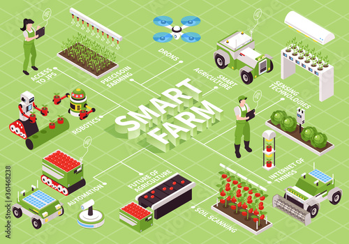 Fototapeta Smart Farming Isometric Flowchart obraz