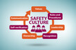 Leinwanddruck Bild - Safety culture concept with key elements