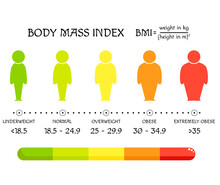 BMI Concept. Body Shapes From Underweight To Extremely Obese