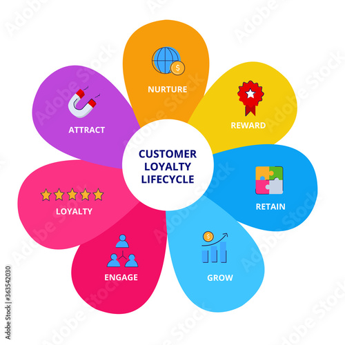 Obraz na plátně Customer loyalty lifecycle nurture reward retain grow engage loyalty attract infographics with colorful flat style