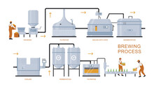 Beer Brewing Production Proces...