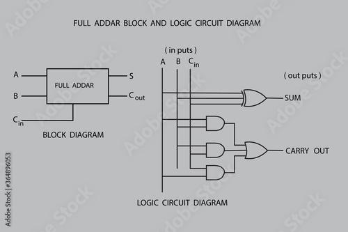 Photo vector diagram of full adder logic circuit diagram