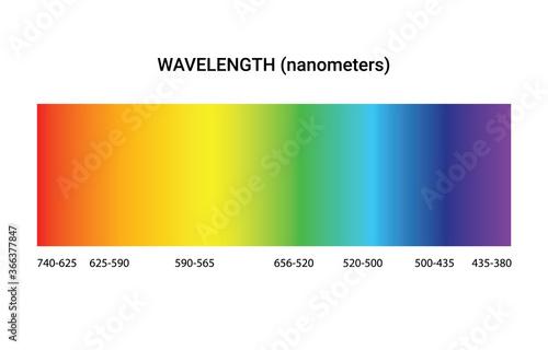 Light spectrum color electromagnetic wavelength radiation prism line, visible spectrum