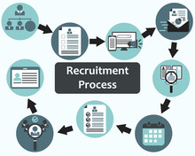 All Process For Human Resources In Hiring Vector