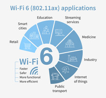 Flat Vector Illustration Of Wi-fi 6 Generation Applications. Pie Chart Diagram 802.11ax Standard. Infographics Showing Opportunities For Streaming Services, Industry, Education, Transport, Retail.