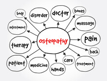 Osteopathy Mind Map, Health Co...