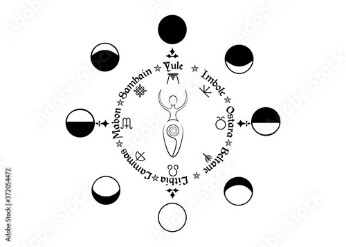 Wheel of the Year, order of the Wiccan holidays, as the replica of the phases of Slika na platnu