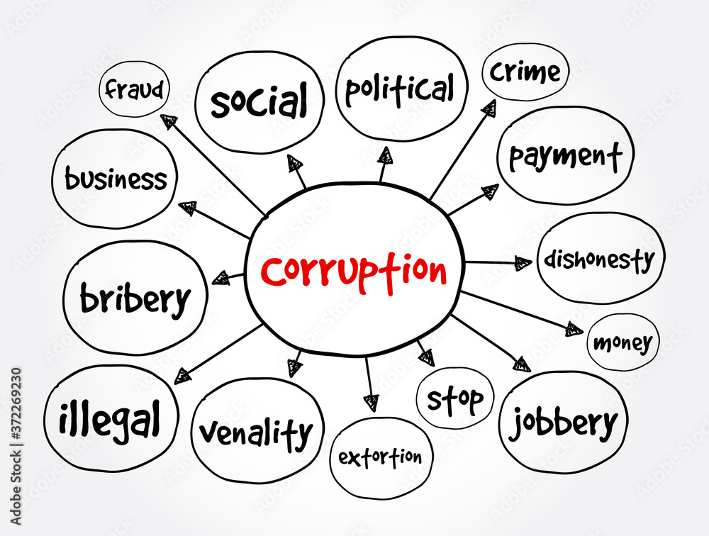Fototapeta Corruption mind map, business concept for presentations and reports