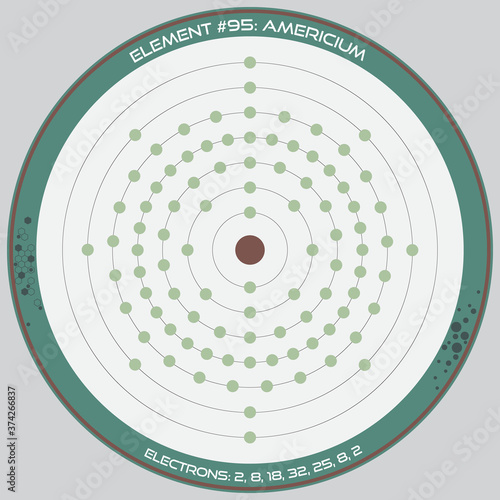 Photo Detailed infographic of the atomic model of the element of Americium