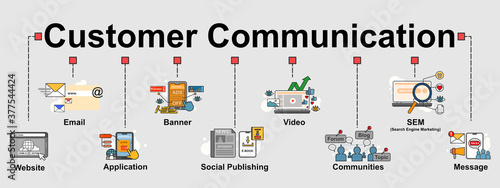 Slika na platnu The vector banner of top communication channels most used by customer