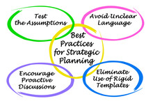 Best Practices For Strategic Planning