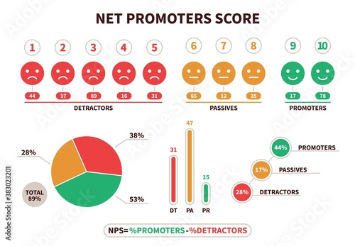 Obraz Net promoter score. NPS structural calculation formula, promotion marketing scoring and netting teamwork. Detractor, passive and promoter visualization chart vector flat infographic - fototapety do salonu