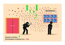 Air Fresh Circulation Ventilate Indoors Prevent COVID-19. Ventilation Minimized COVID-19 Transmission Indoors. Indoors Ventilation And Droplets Airborne Transmission Of COVID-19