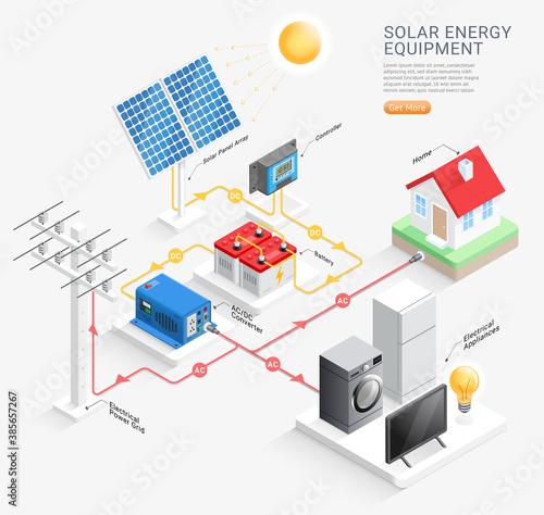 Obraz Solar energy equipment system vector illustrations. - fototapety do salonu