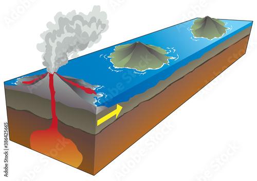 Obraz Volcanisme - Point chaud et formation d'un arc insulaire [calque texte] - fototapety do salonu