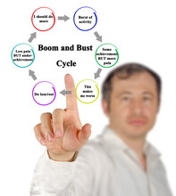 Steps In Boom And Bust  Cycle