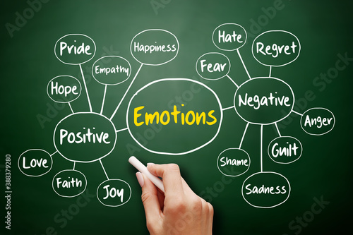 Human emotion mind map, positive and negative emotions, flowchart concept for presentations and reports