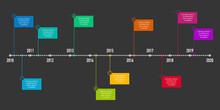 Project Timeline Infographics, 10 Years Recap, Timeframe, Milestones And Achievements