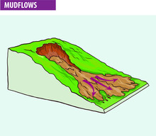 Creep, Downhill Creep Or Soil Creep Is The Downward Progression Of Soil. (mud Flows)