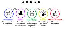 Five Components Of ADKAR.Model