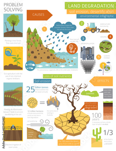 Global environmental problems Fototapeta
