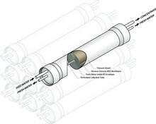 Diagram: A Set Of Reverse Osmosis Water Purification / Desalination Pressure Vessels. One Is Cut-away To Show Internal Reverse Osmosis Membrane.
