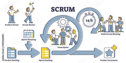 Obraz na płótnie Scrum process diagram as labeled agile software development outline concept