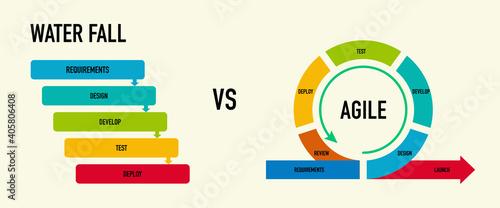 Fotografia Agile vs Waterfall methodology for software development life cycle diagram