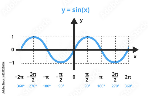 Fototapeta Vector mathematical illustration of function y=sin x
