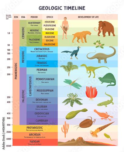 Slika na platnu Geologic timeline scale vector illustration