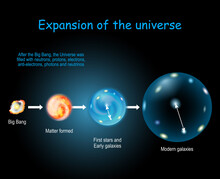 Expansion And Evolution Of The Universe. Physical Cosmology, And Big Bang Theory.