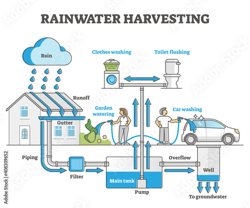 Rainwater harvesting as water resource accumulation for home outline concept