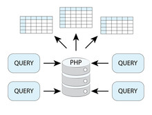 Database Query