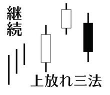 酒田罫線法 上昇トレンド 「上放れ三法」