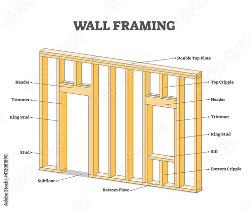 Canvas Print Wall framing educational description for wooden building outline concept